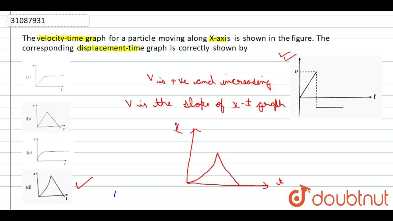 Solution for The velocity-time graph for a particle moving alon