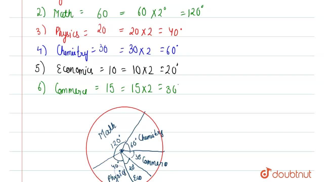 Solution for The following data shows the number of students