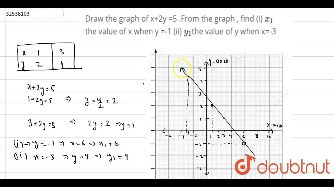 Solution for Draw the graph of x+2y =5 .From the graph , find (