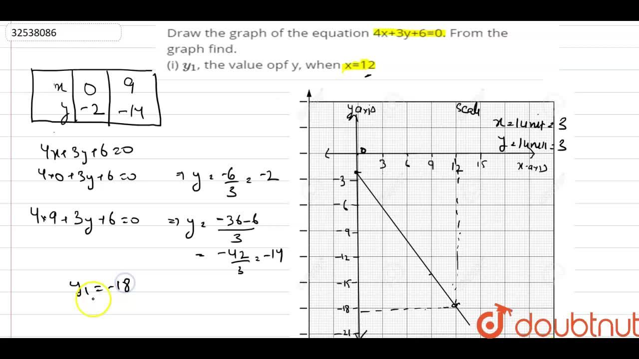 Solution for Draw the graph of the equation 4x+3y+6=0. From the