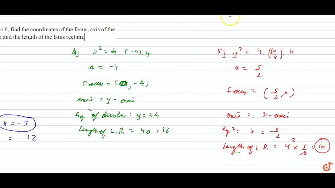 Solution for  Find the coordinates of the focus, axis of the pa