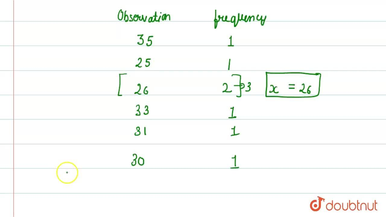 Solution for The mode of the data 35, 25, 26, 33, 31, x, and 30