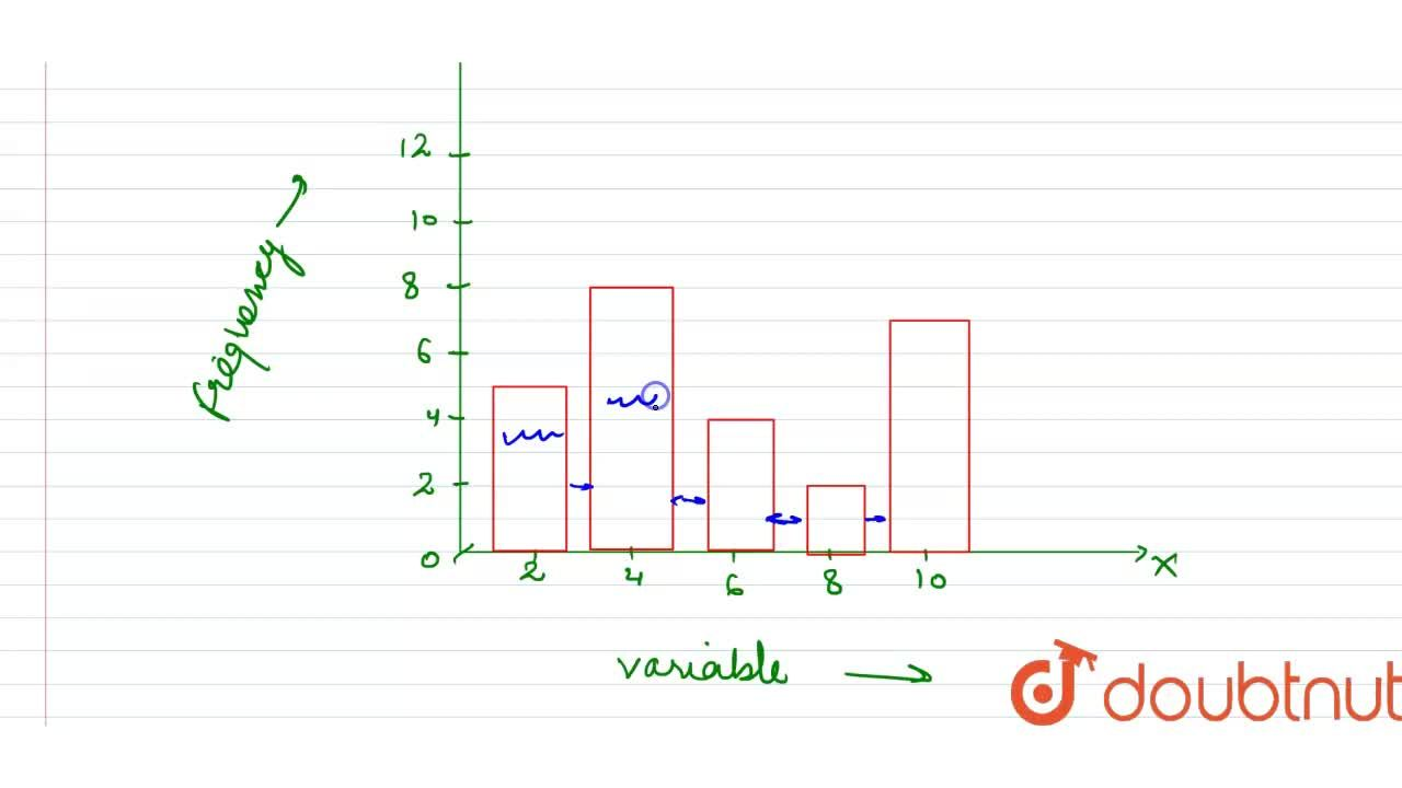 Solution for Represent the following frequency distribution by