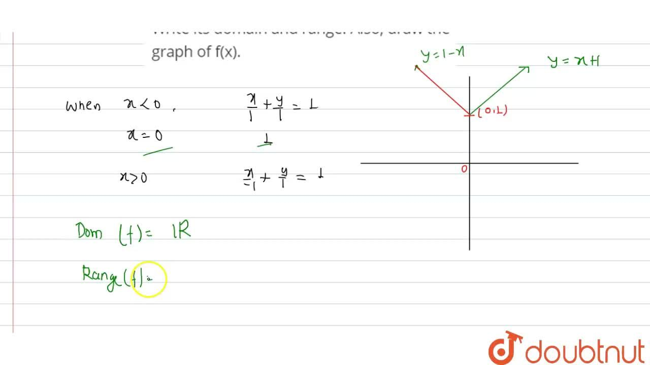 Solution for Consider the real function f:RtoR, defined by <b