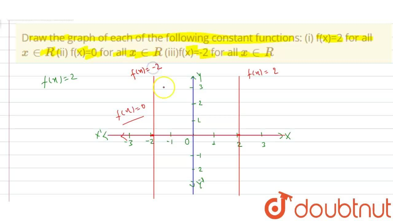 Solution for Draw the graph of each of the following constant f