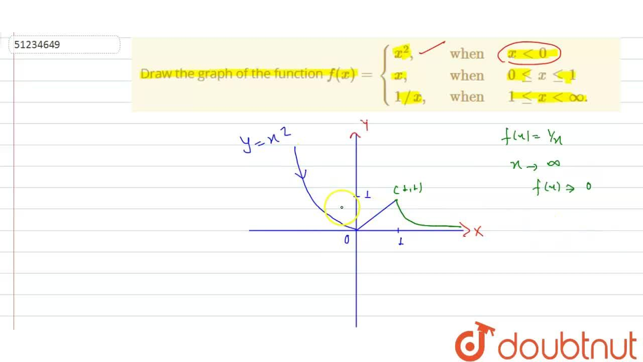 """Solution for Draw the graph of the function f(x)={{:(x^(2)"""","""","""