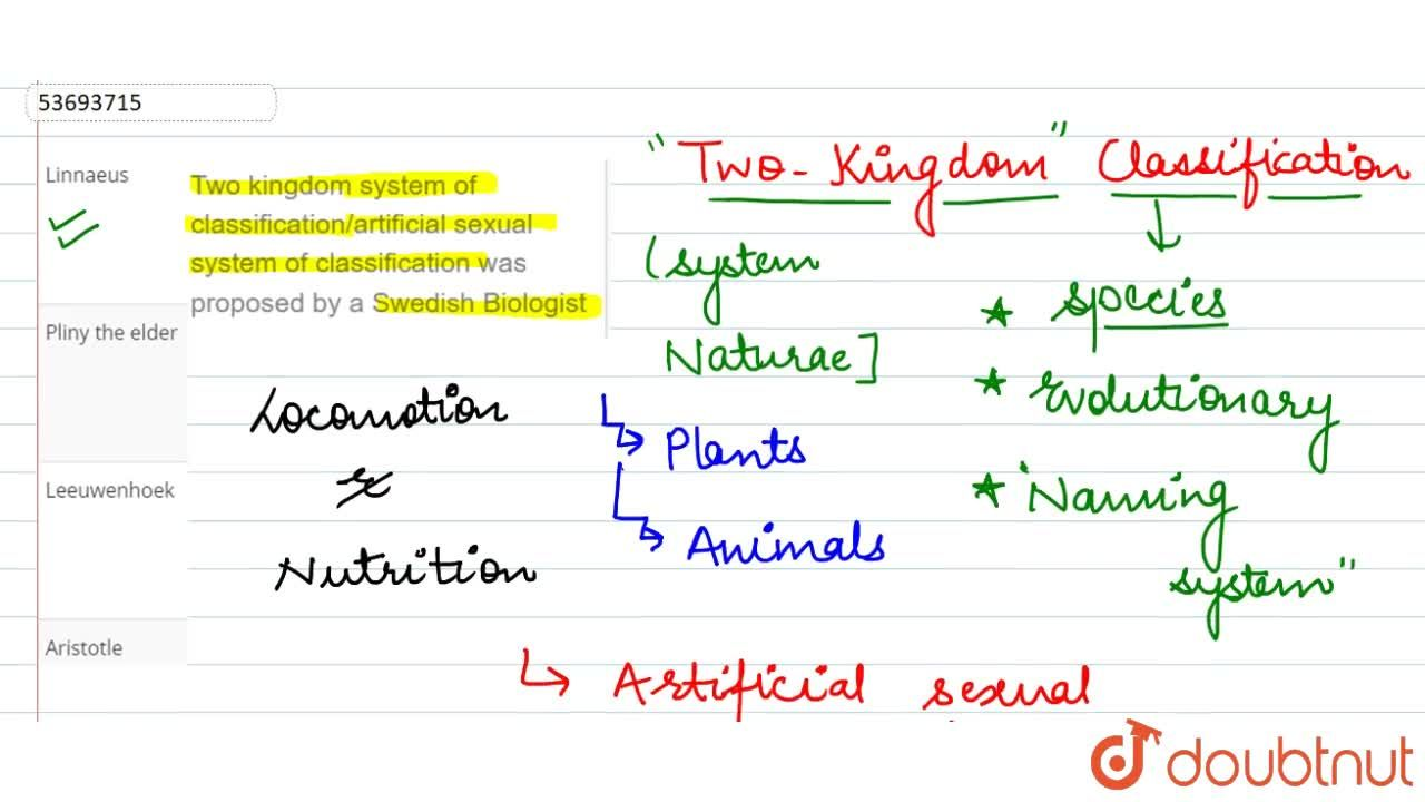 Two kingdom system of classification,artificial sexual system of classification was proposed by a Swedish Biologist