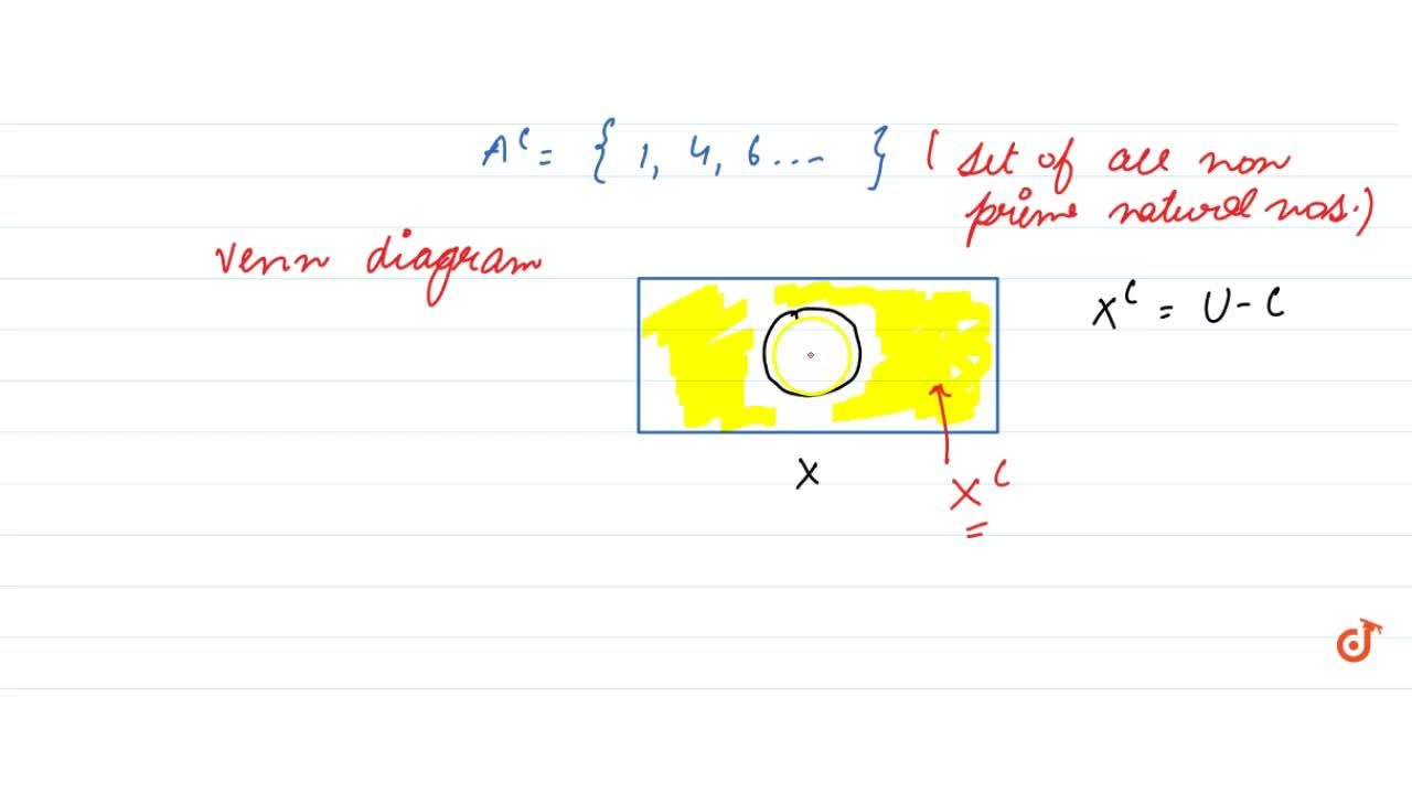 Solution for What is Complement of a set ? (explain with fig .)