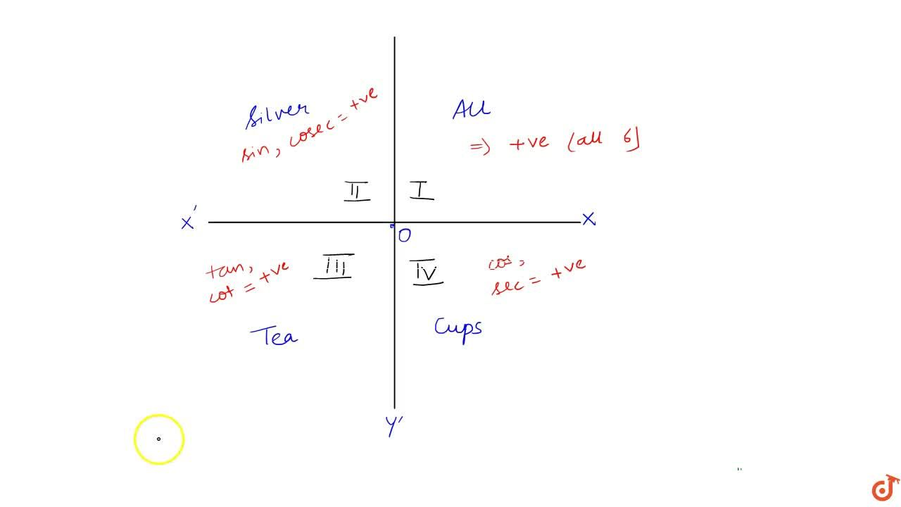 Explain Signs of trigonometric function with graph .