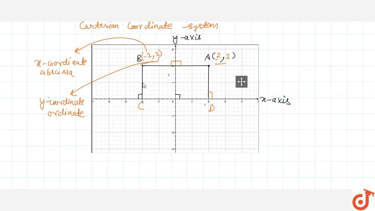 Solution for What is coordinate geometry ? Why it is so useful