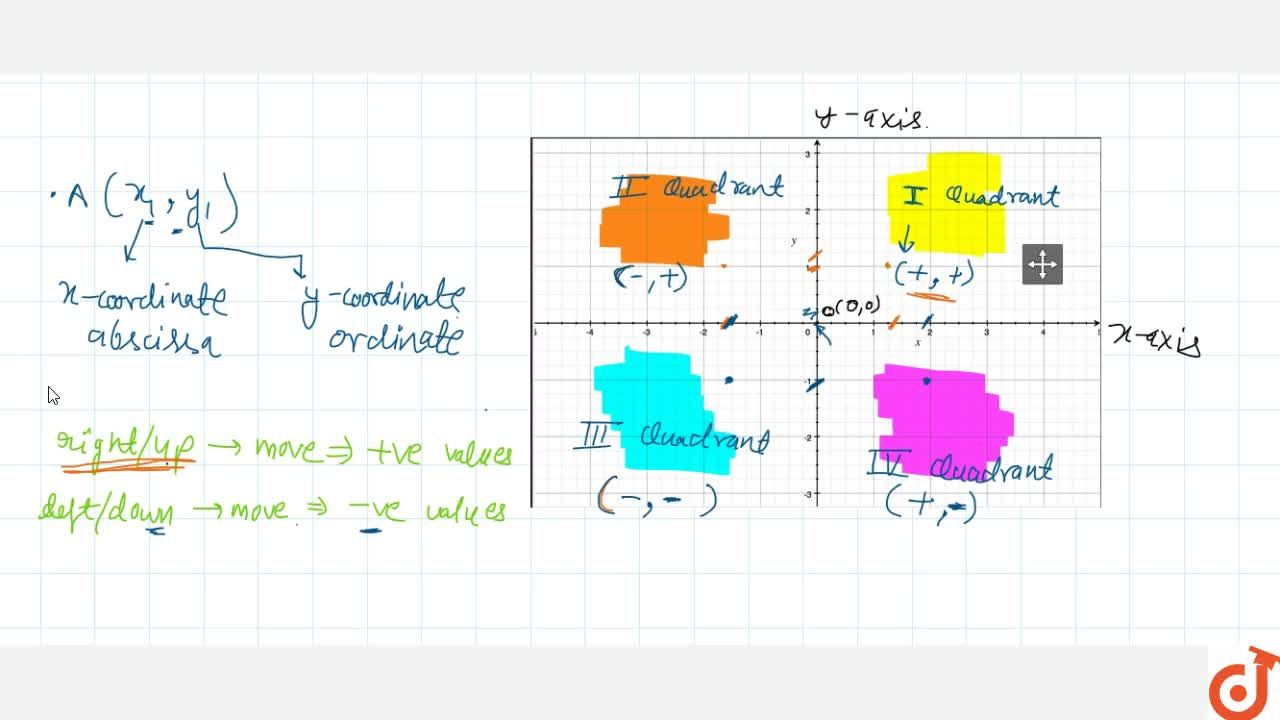 Solution for Cartesian co-ordinate axis and quadrants