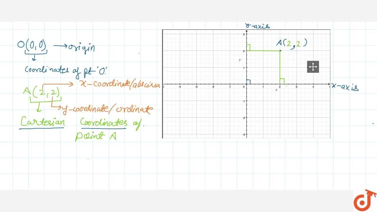 Solution for Cartesian Co-ordinate of a point