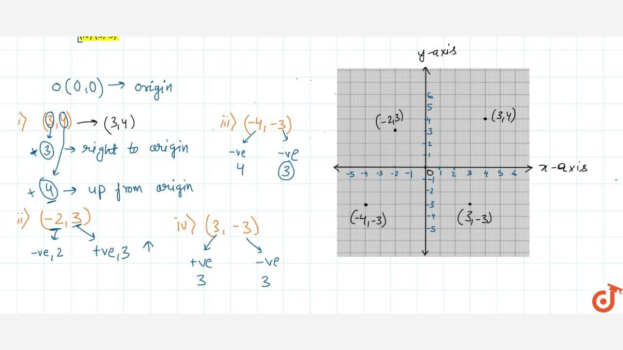 Solution for Find the following points on graph paper : (i) (3,