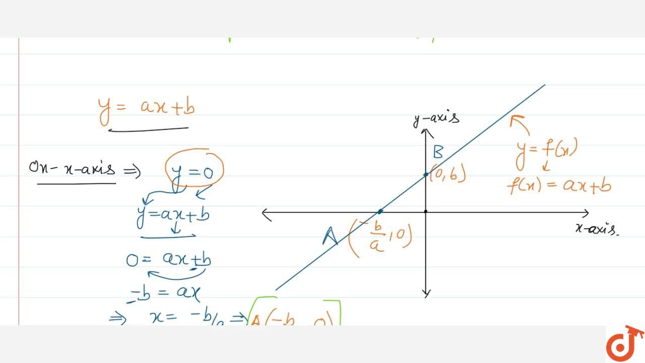 Solution for Graph of Linear polynomial