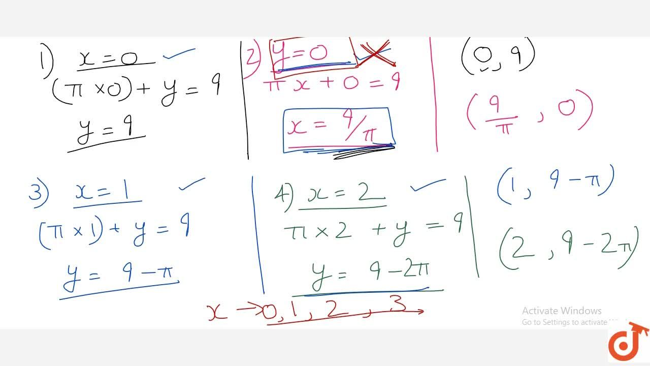 Solution for Write four solution of the equation pi x + y =9