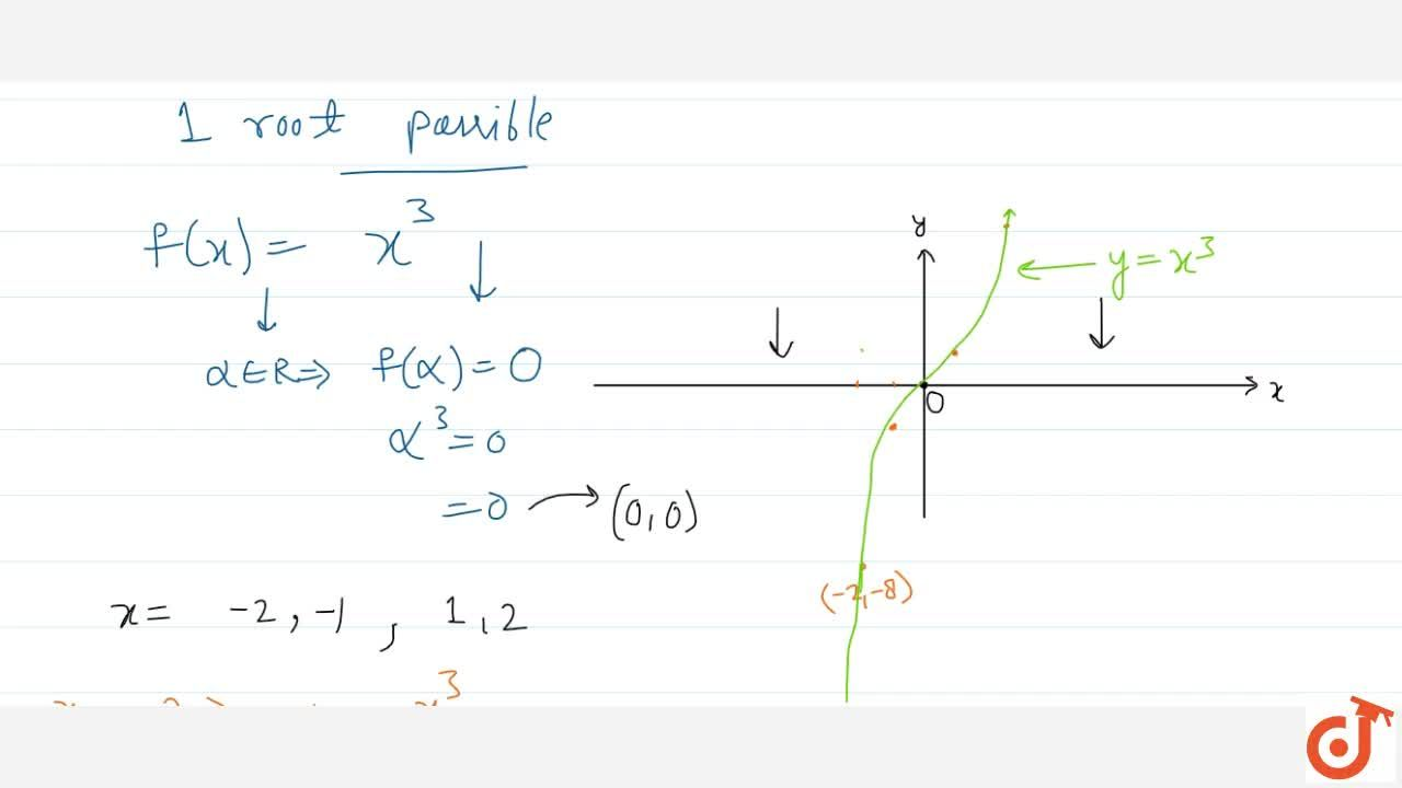 Graph of cubic polynomial