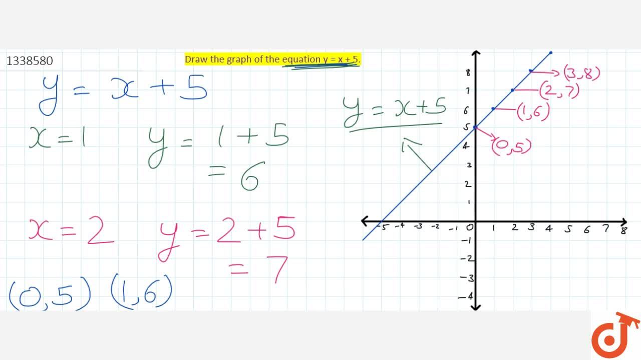 Solution for Draw graph of the equation  y = x+5