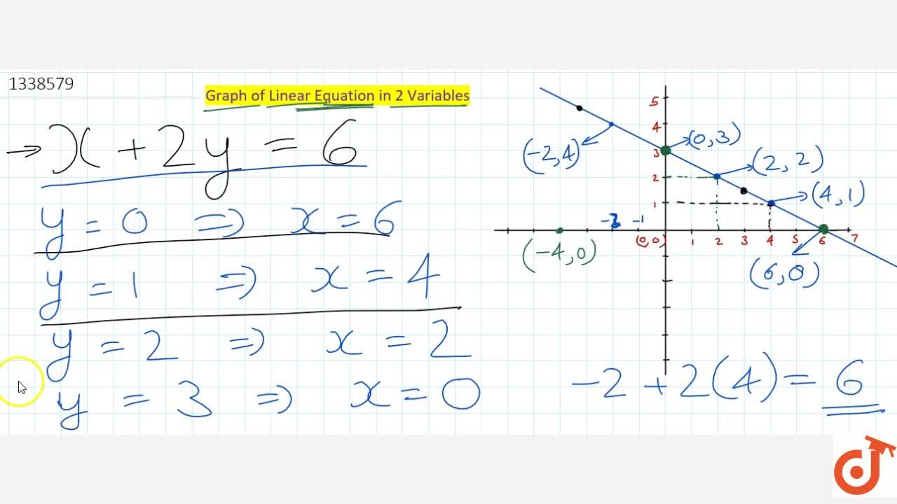 Solution for Method to draw a graph of linear equation in two v