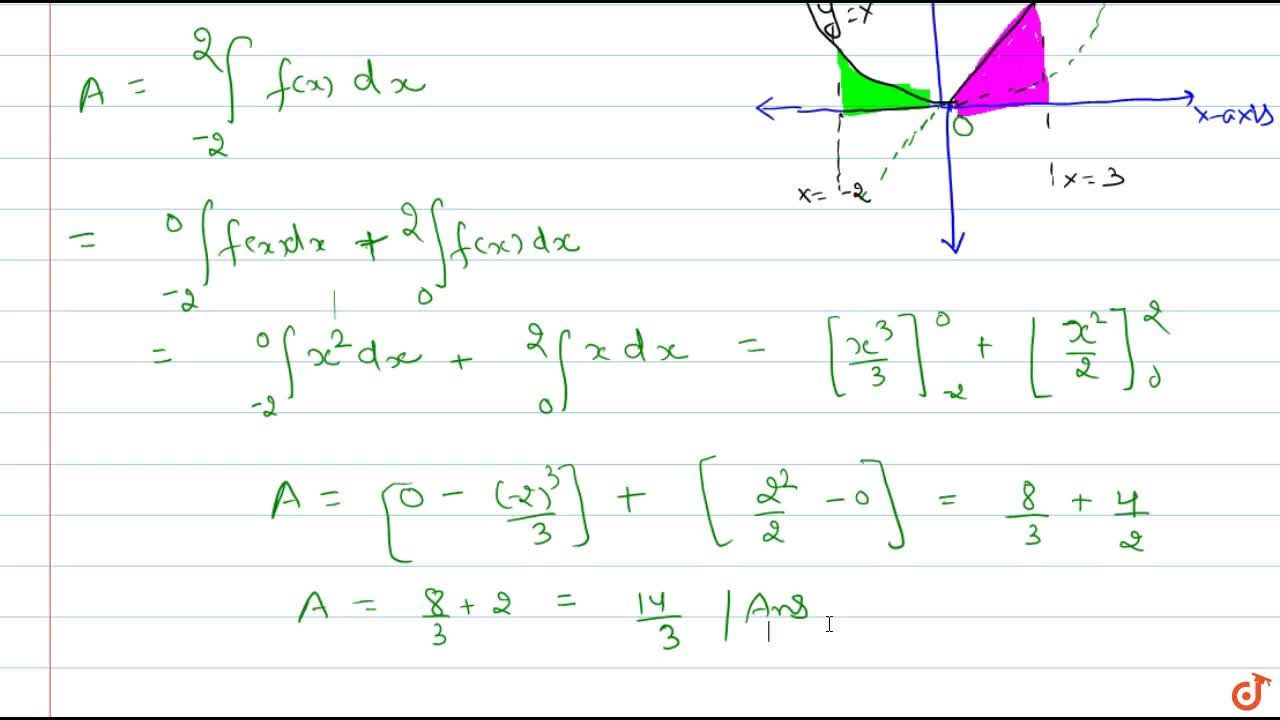 Solution for Examples: f(x) = x for x > 0 and f(x) = x^2 for x