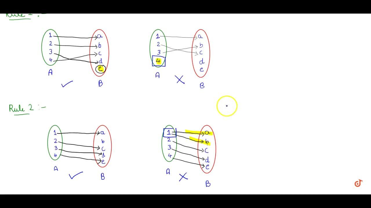 Solution for Definition and arrow diagram