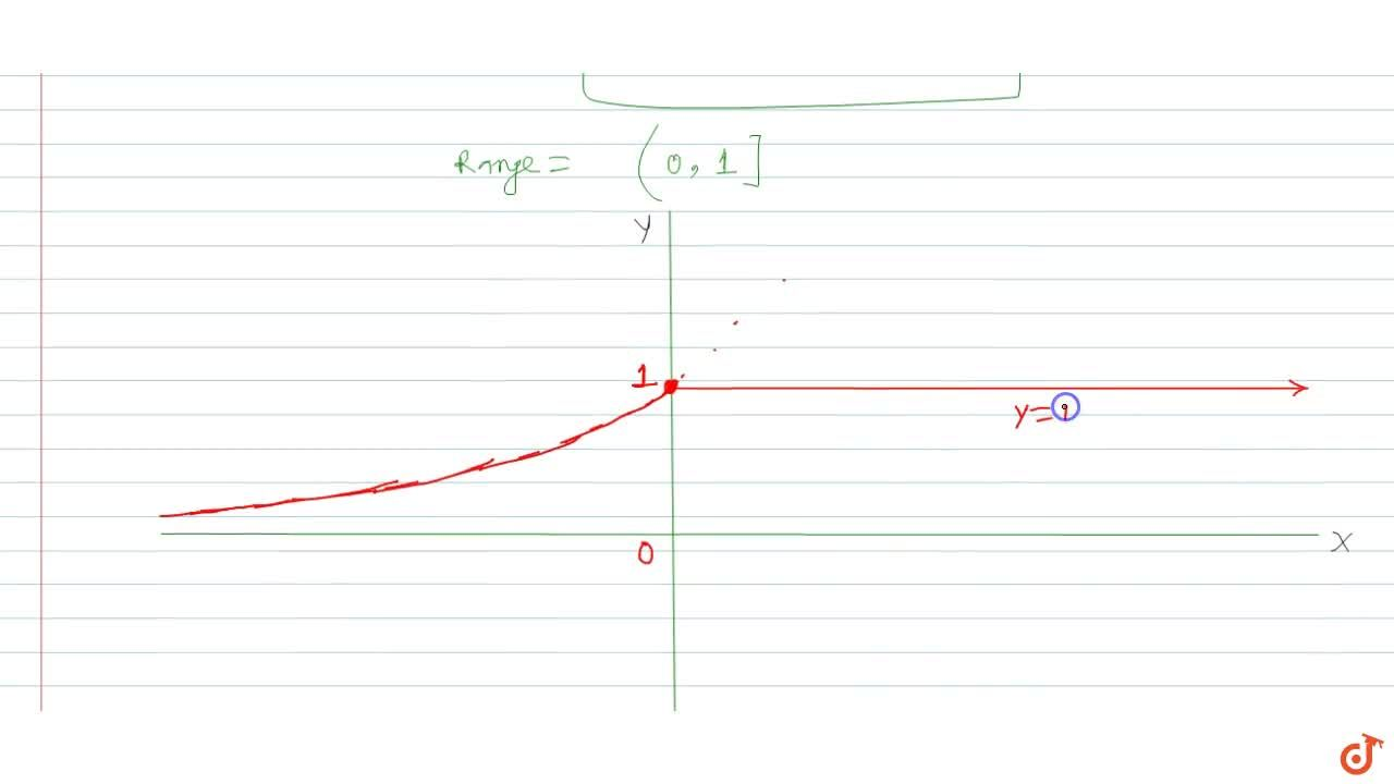 Draw the graph of f(x) =(2^x),(2^([x]) and find the domain and range.