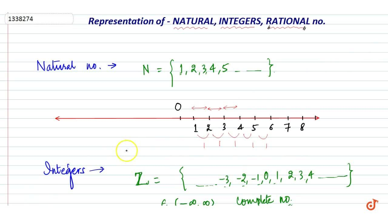 Representation of various types of no.s on no. line(natural no. integers rational nos)