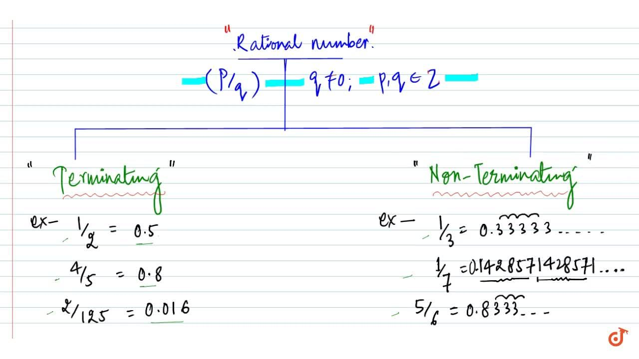 Rational number as recurring , terminating