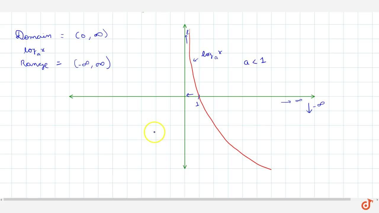 Solution for Logarithmic function and graph ( Case 1- base >1 a
