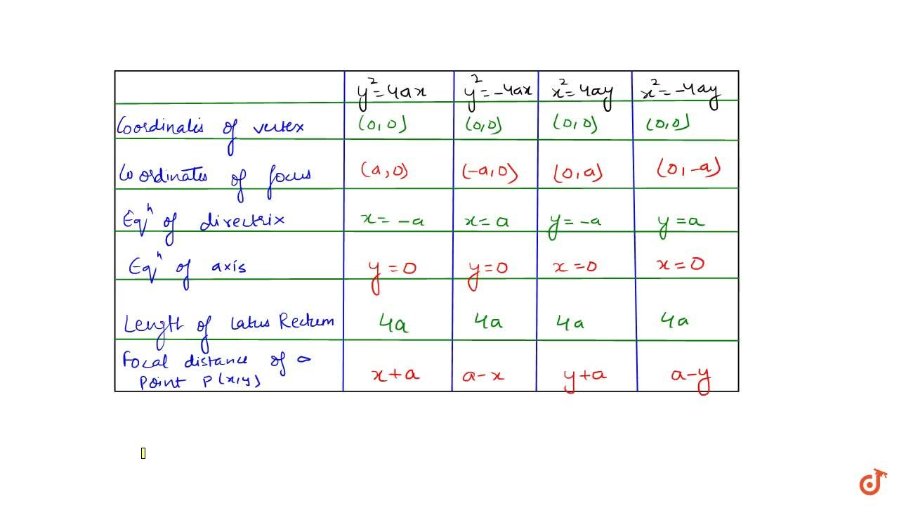 Solution for Tabular representation of all standard forms of pa