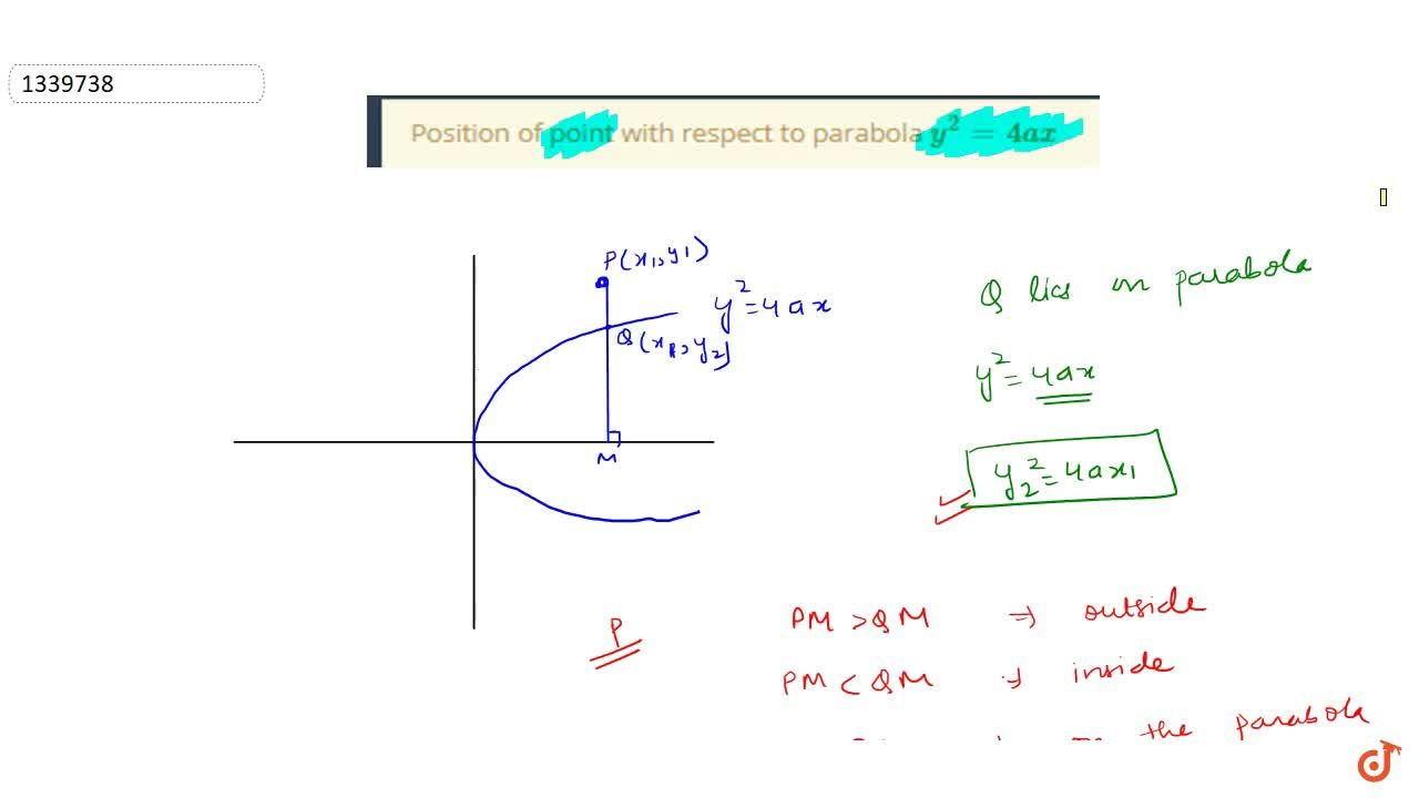 Position of point with respect to parabola y^2=4ax