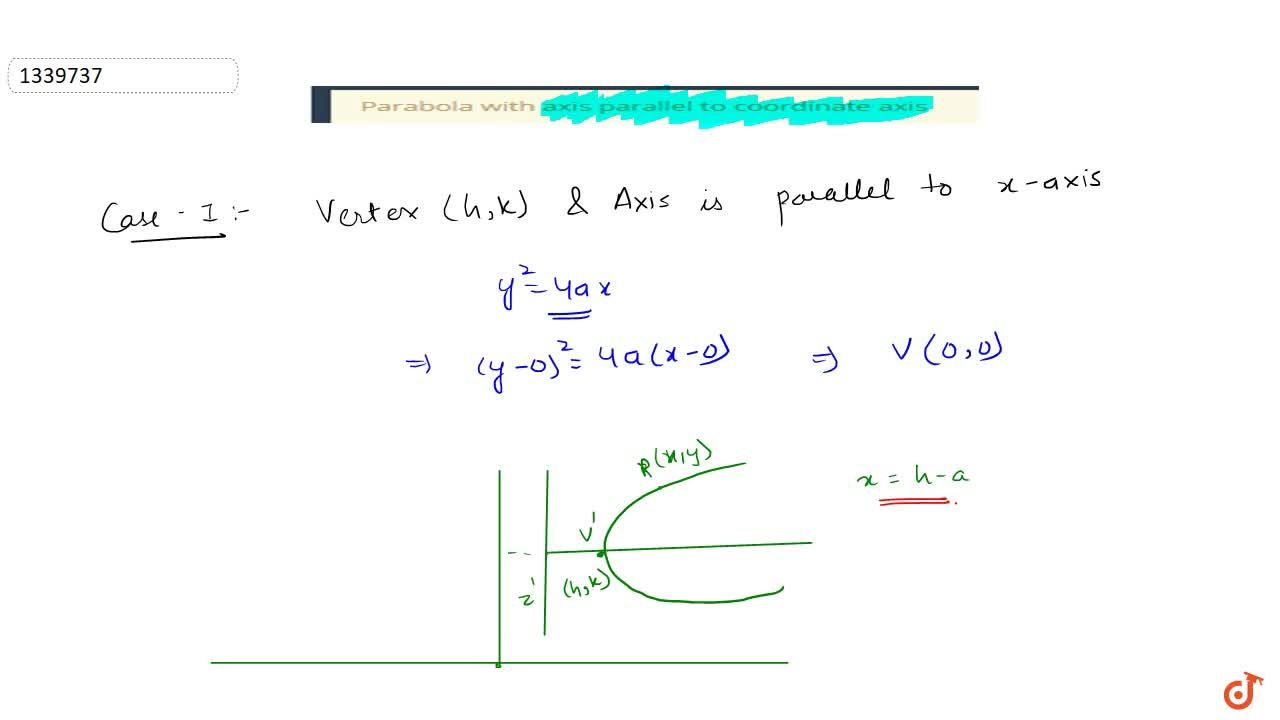 Parabola with axis parallel to coordinate axis