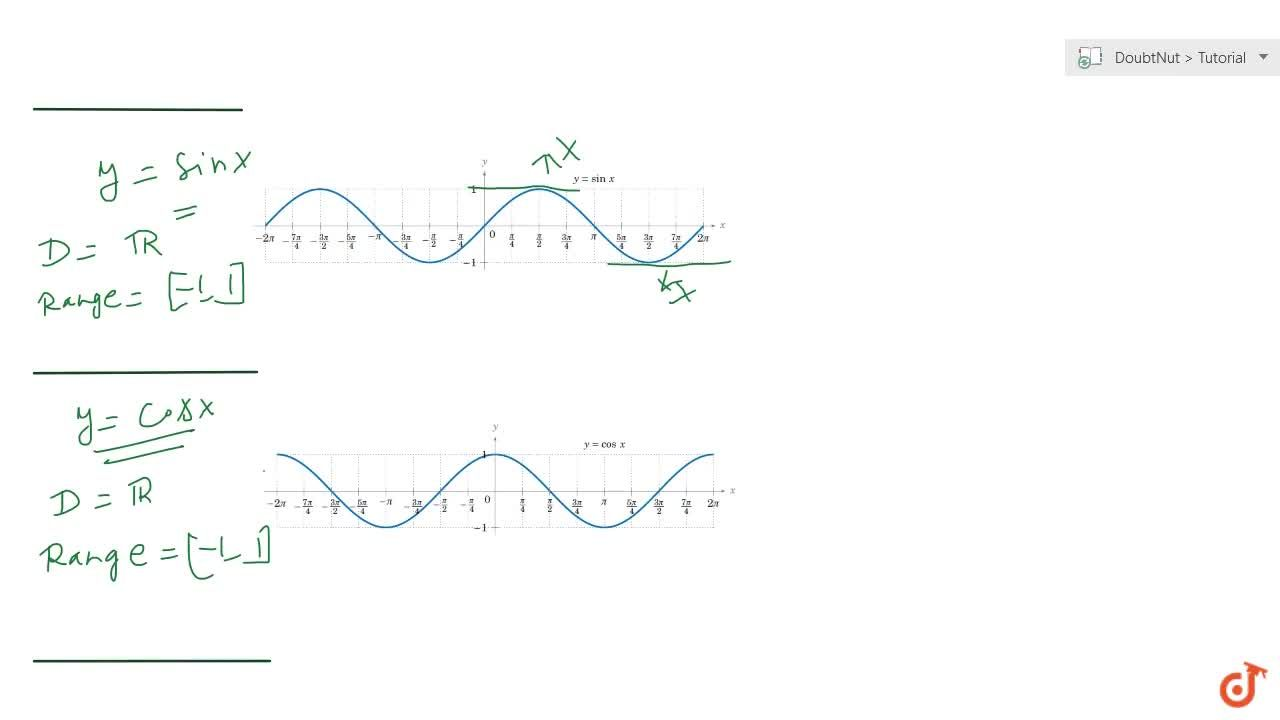 Solution for Continuous graphs or non continuous graphs