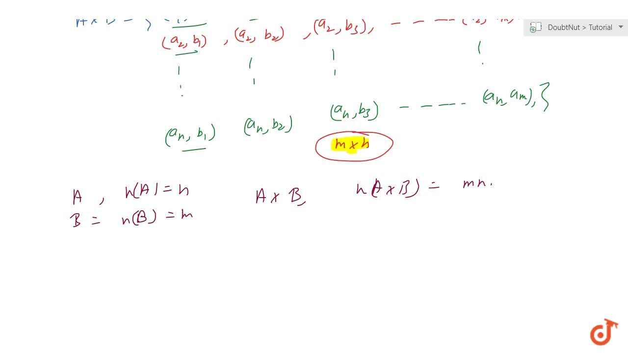 Solution for Number of elements in cartesian product of sets Th