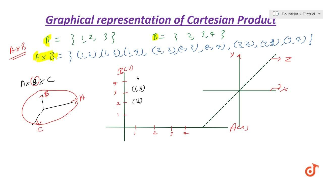 Solution for Graphical representation of cartesian product