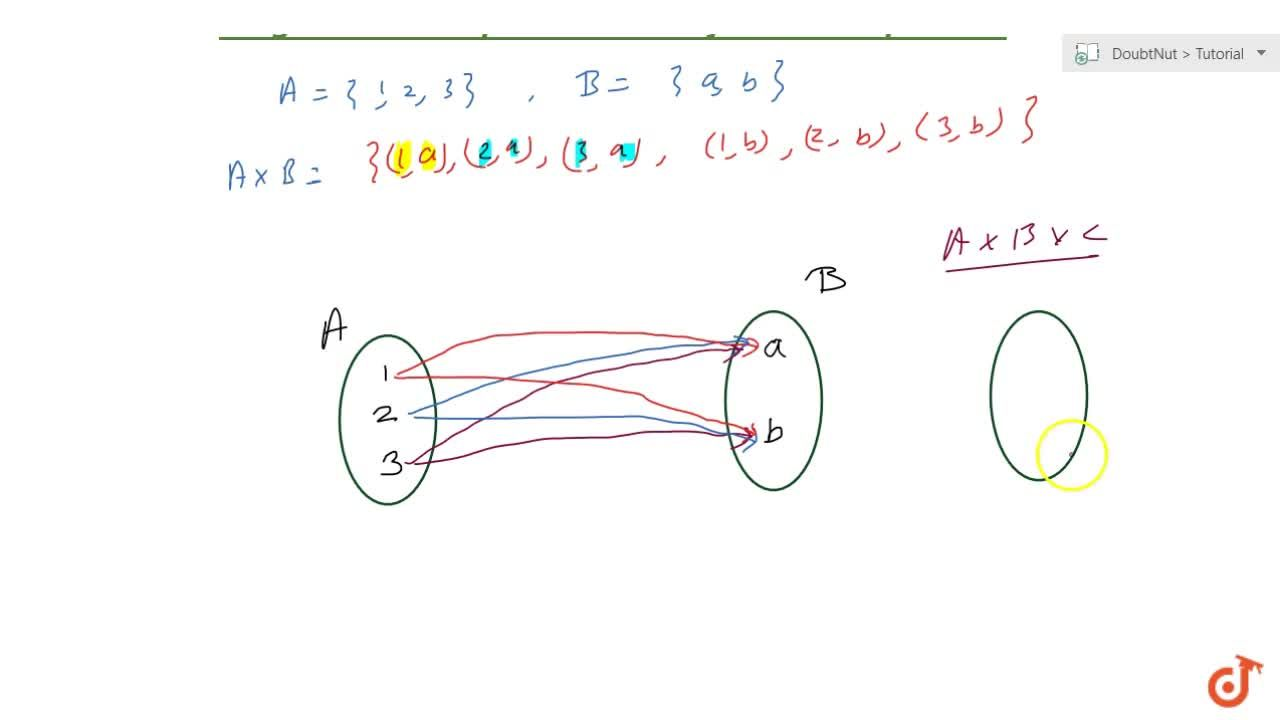 Solution for Diagramatic representation of cartesian product