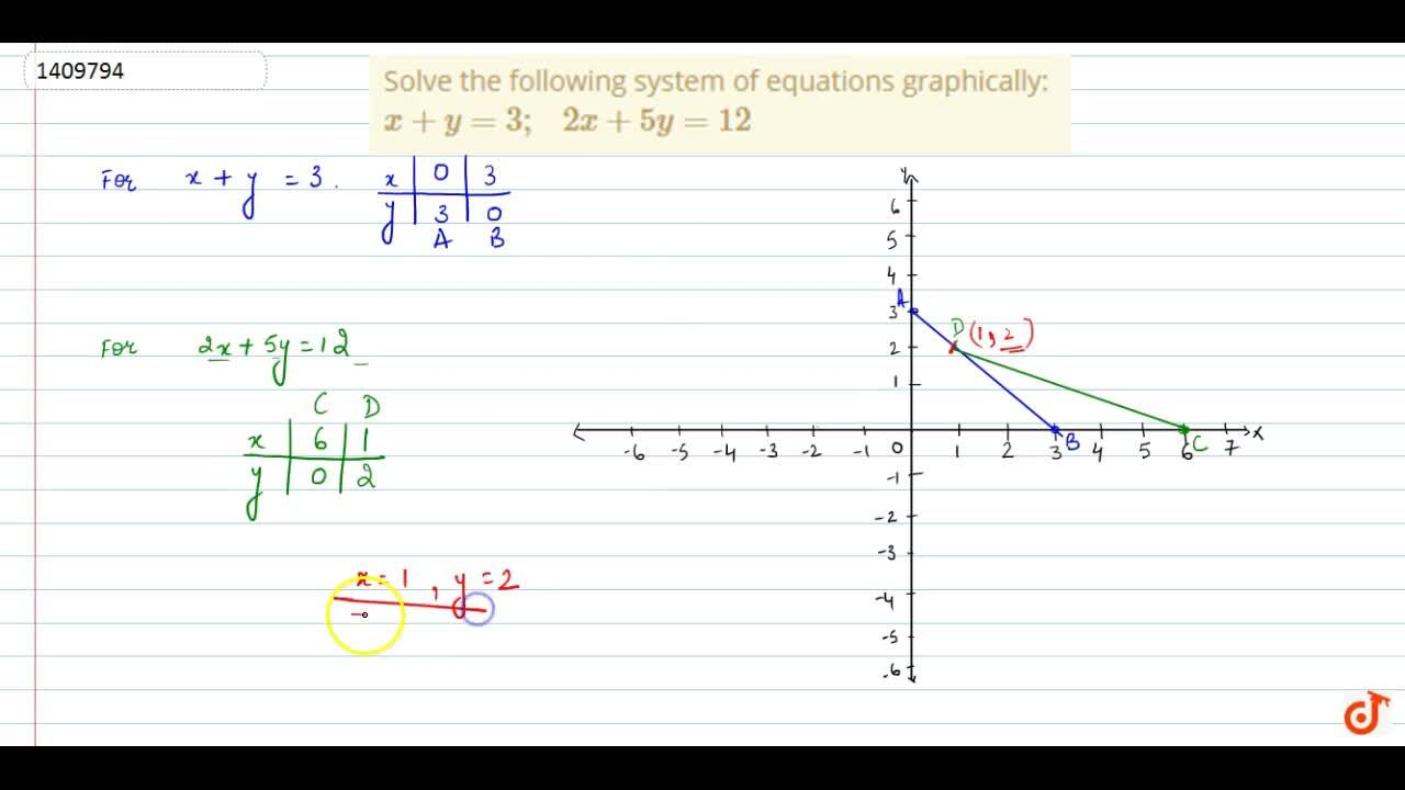 Solve the following   system of equations graphically: x+y=3;\ \ \ 2x+5y=12