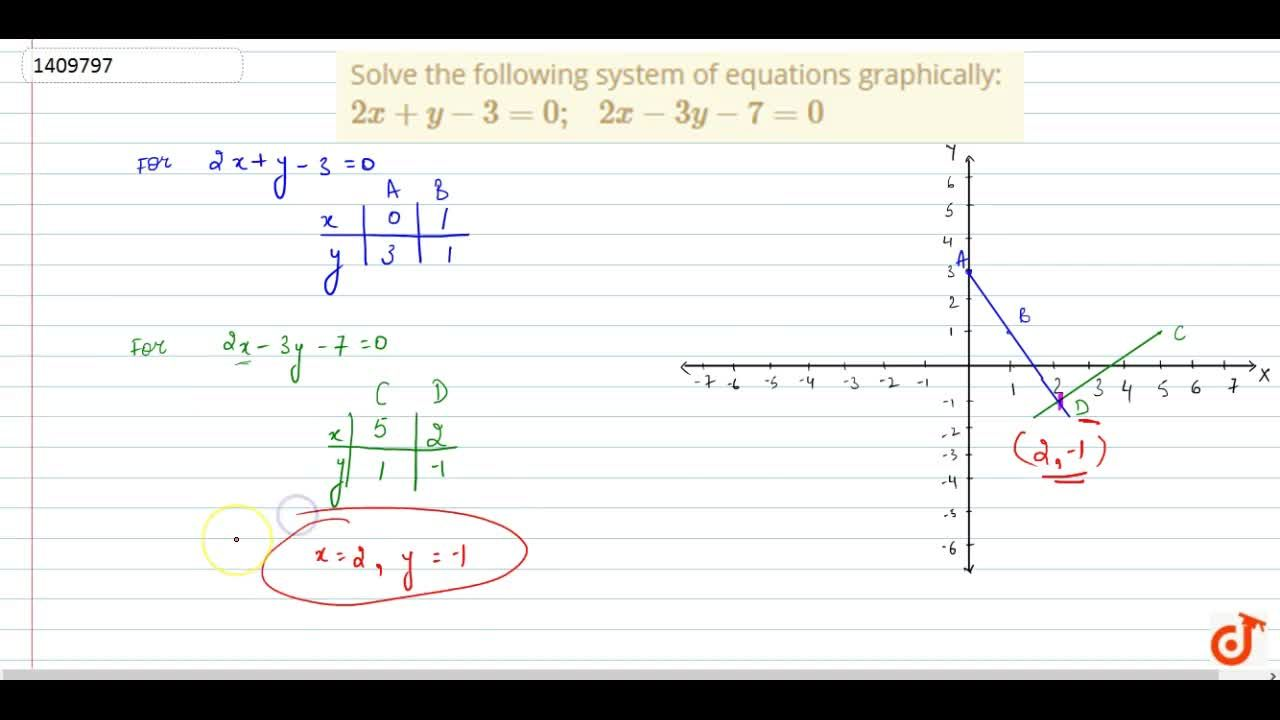 Solution for Solve the following   system of equations graphic