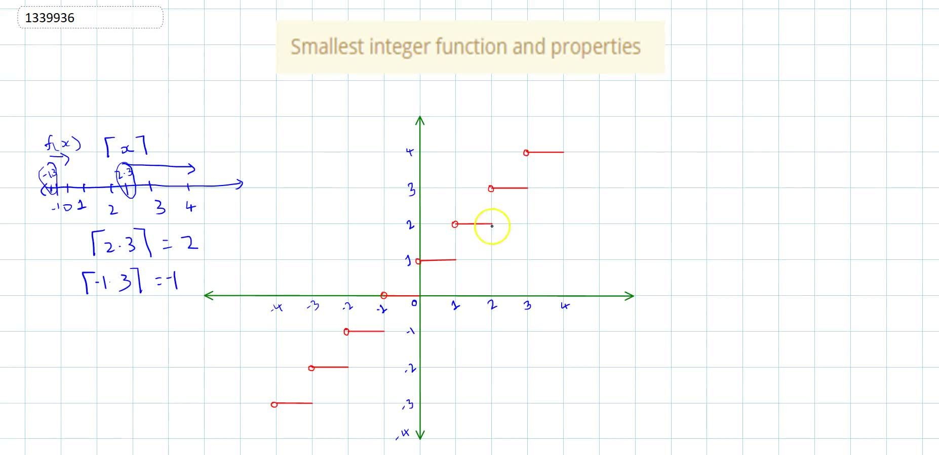 Solution for Smallest integer function and properties