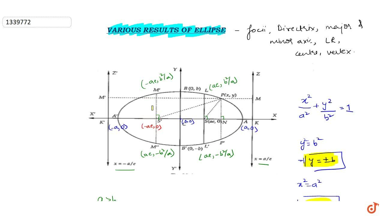 Various result of Ellipse :- Vertices; major and minor axis ; focii directrix and center