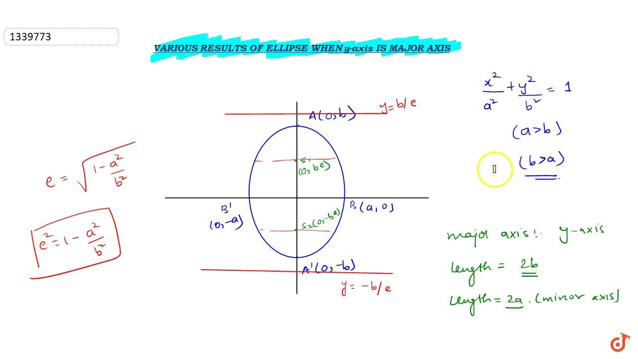 Various results of ellipse when y-axis is major axis