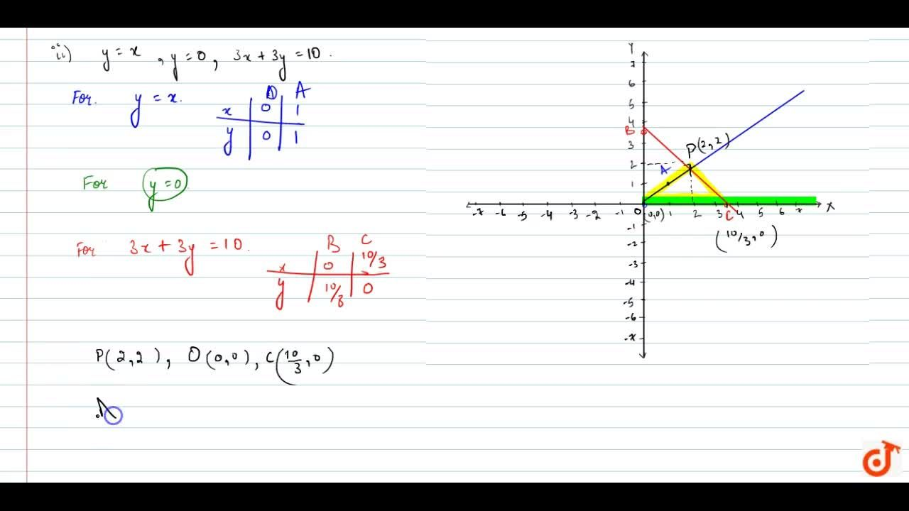 Solution for Determine graphically   the vertices of the triang