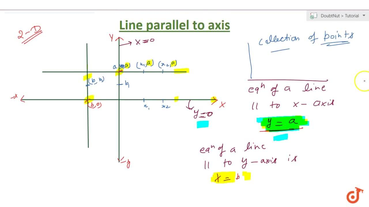 Equation of line parallel to x and y axis