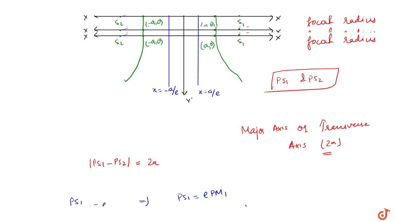Difference of Focal radii of any point is equal to the length of major axis