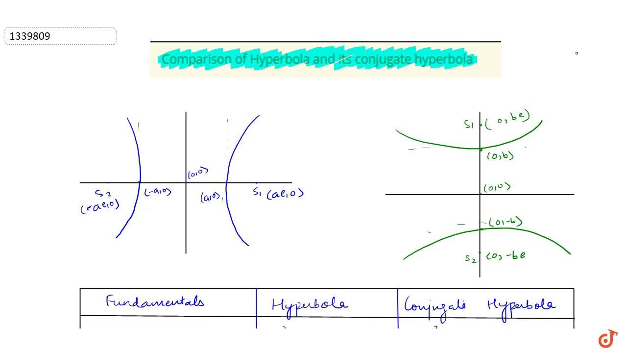Solution for Comparison of Hyperbola and its conjugate hyperbol
