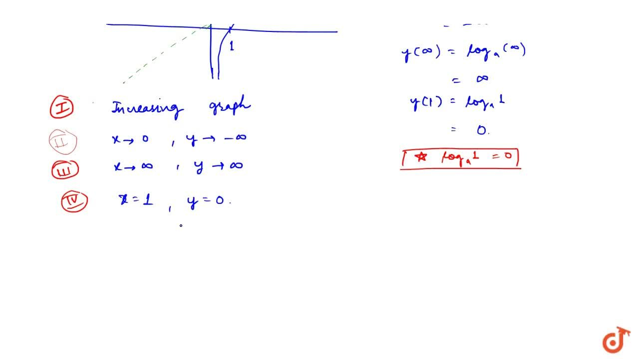 Solution for Graph of Logarithmic function when  base gt1